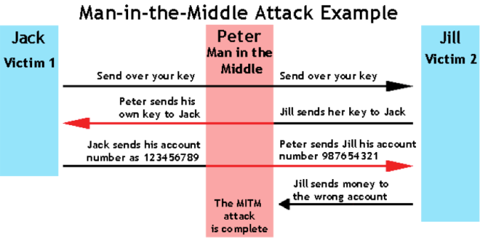 Example of a Man-In-the-Middle attack: