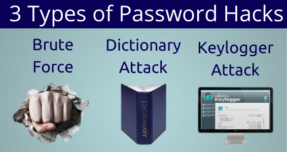 3_Types_of_Password_Hacks
